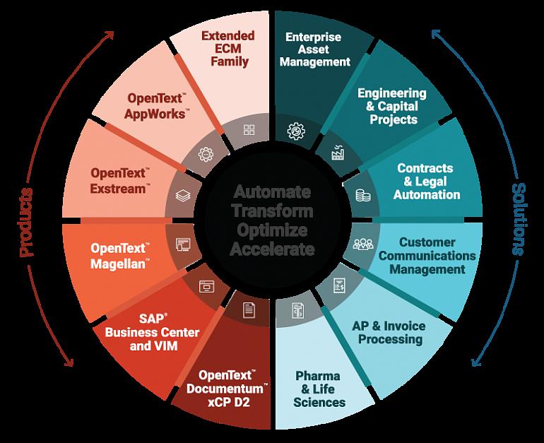 Enterprise Content Management with OpenText Content Suite an